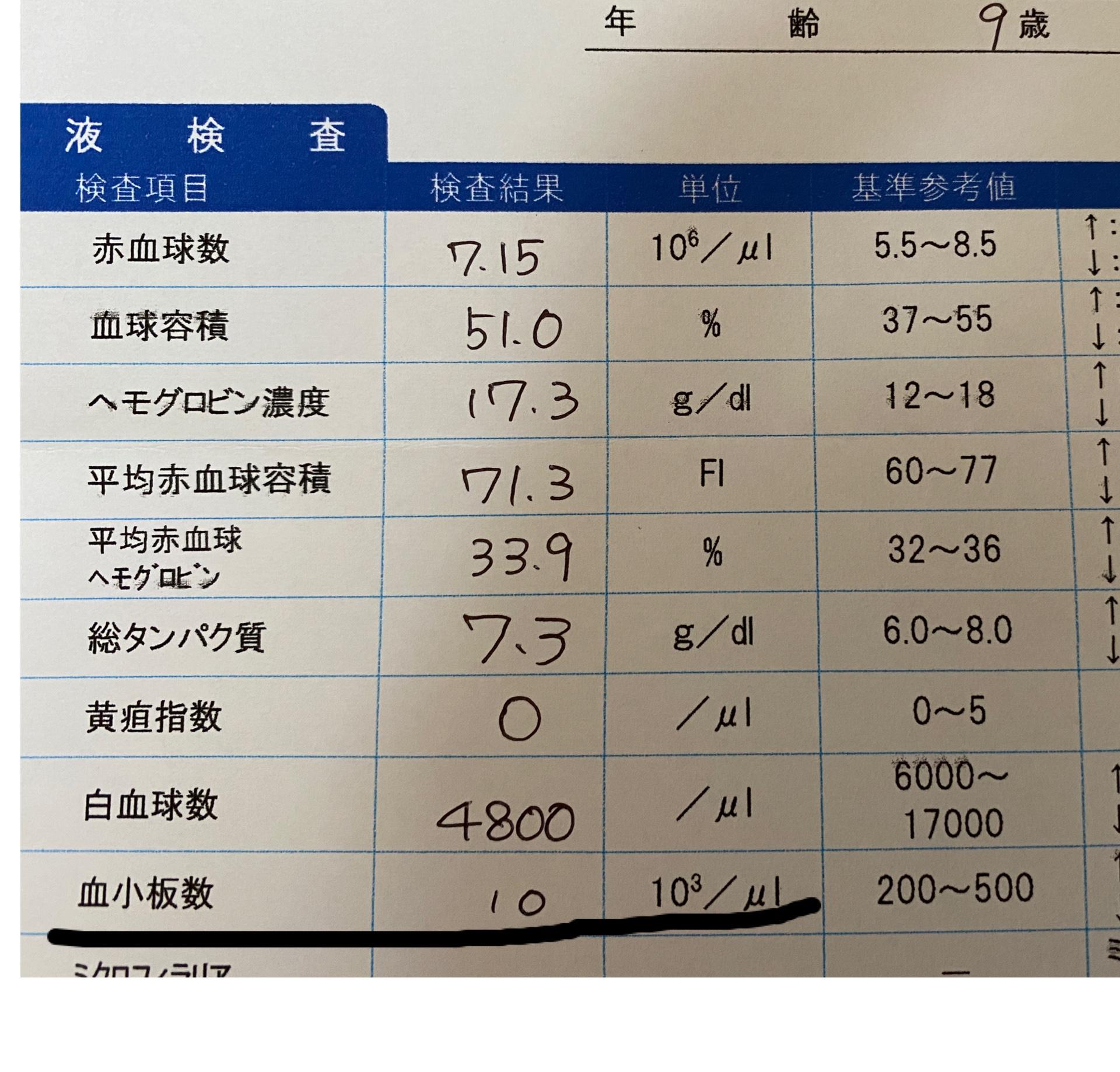 血液データ